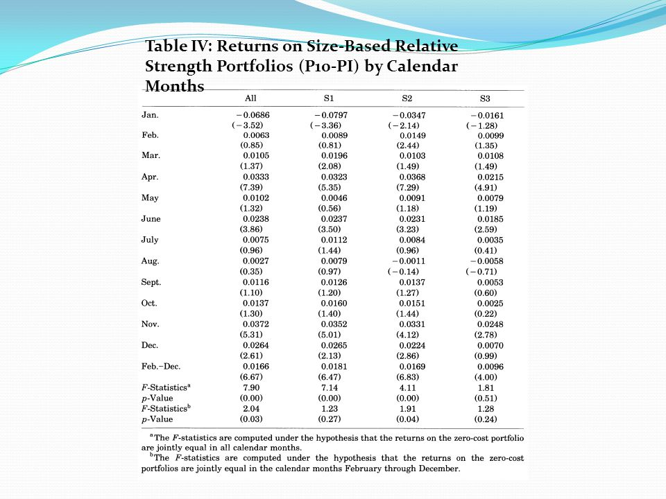 Section V: Sub Period Analysis The negative average relative strength return in January is not statistically significant for the subsample of large firms.