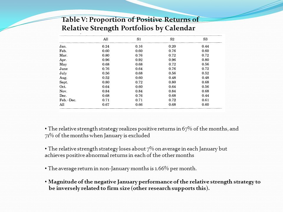 Table VI: Proportion of Positive Returns of Relative Strength Portfolios by Calendar Months Average returns that are positive in all but one time period (1975 to 1979) Negative January returns during this period January are from small firms Positive profits in each of the five year periods for medium and large firms especially when January is excluded