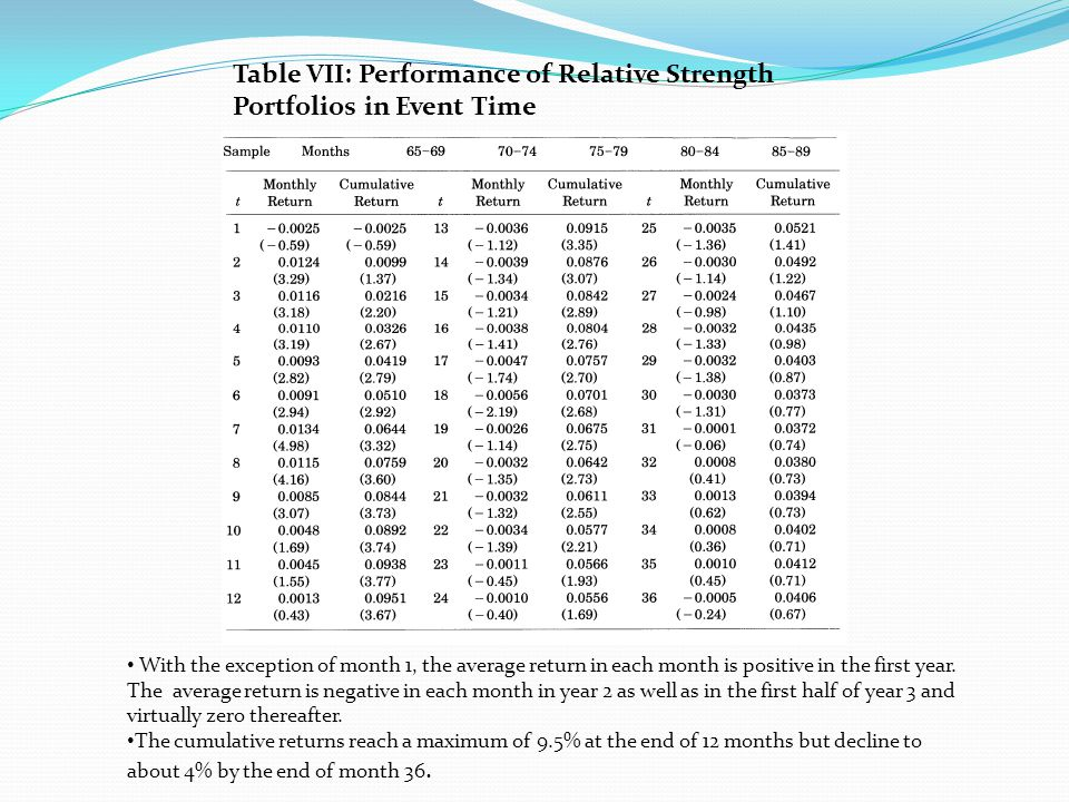 The negative returns beyond month 12 indicate that the relative strength strategy does not tend to pick stocks that have high unconditional expected returns.
