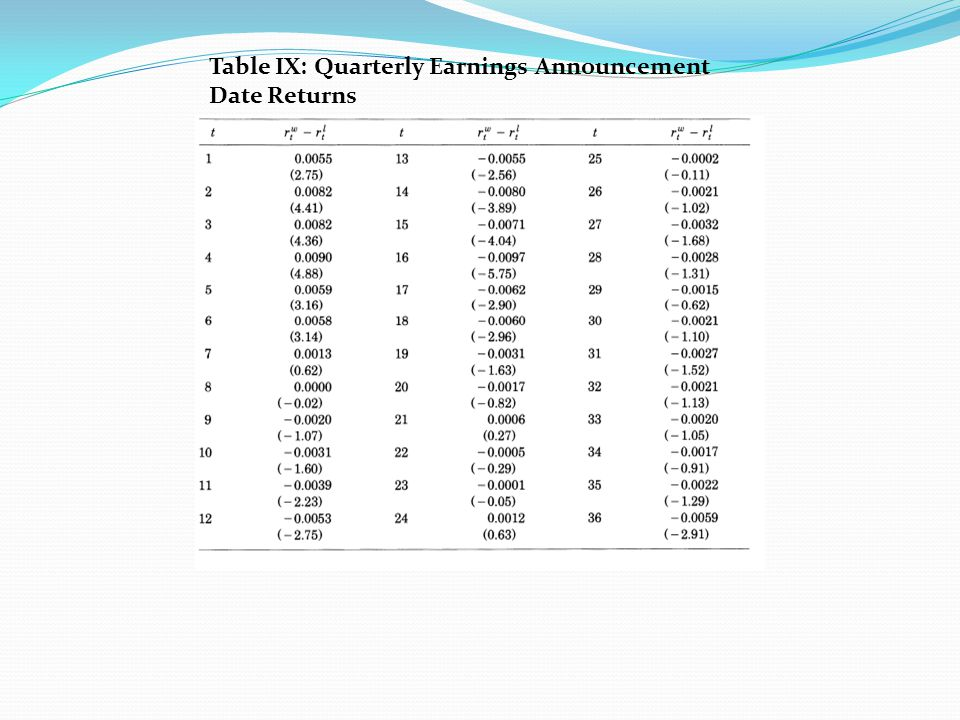 Section VIII: Stock Returns Around Earnings Announcement Dates The pattern of announcement date returns presented in this table is consistent with the pattern of the zero-cost portfolio returns reported in Table VII.