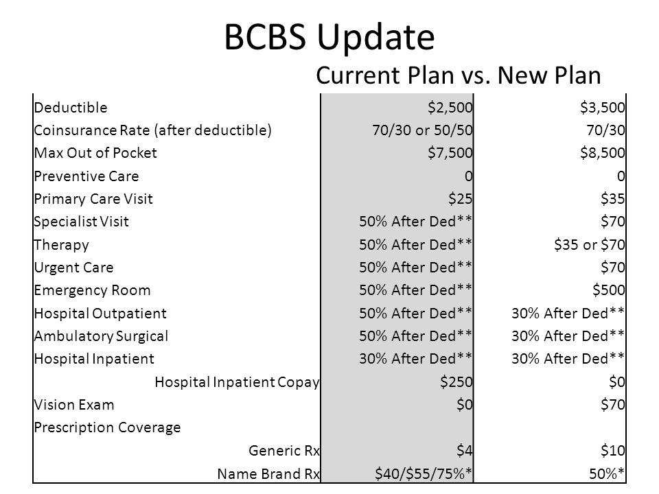 BCBS Update The Down Side to the New Plan o Deductible is $1000 higher (this would have affected 7 people) o Out of pocket max is $1000 higher (due to the higher deductible) o Primary care co-pay is $35 instead of $25 o Generic drugs have a $10 co-pay ($4 under current plan) o Non-generic drugs are all co-pays of 50% (max of $100 per Rx per month)