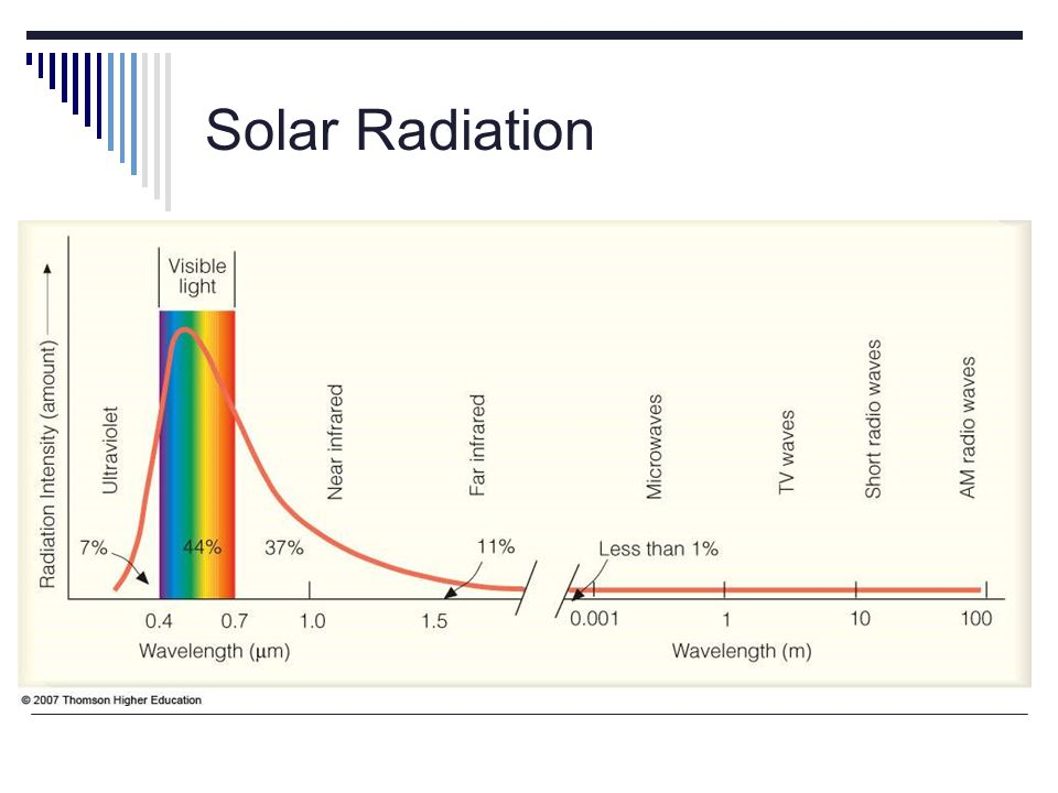 Radiant Energy Reaching Earth Because space contains very little matter, the solar energy that arrives at Earths outer atmosphere is essentially unchanged from when it left the sun.