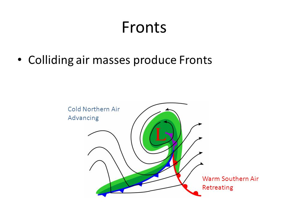 Warm Front Warm air slides up and over the heavy cold air Water vapor condenses as air is forced up and chilled by the colder altitude Flight toward a warm front, from the cold side, is characterized by gradually lowering stratiform clouds then light continuous precipitation, lowering ceilings and visibility.