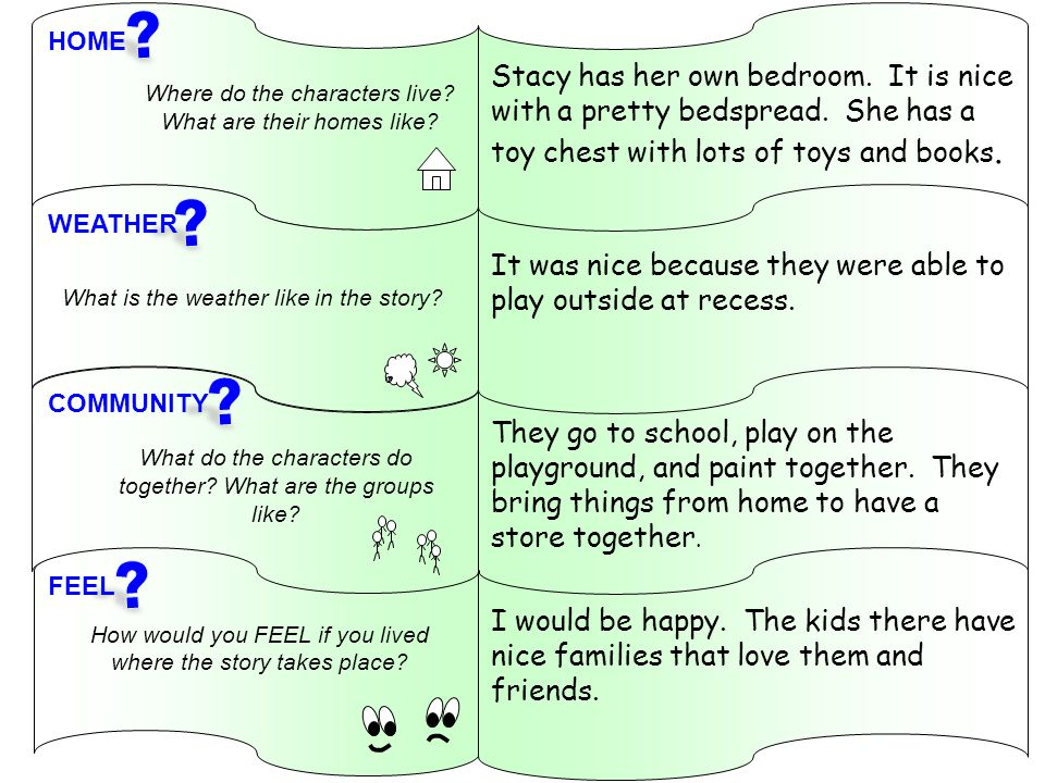 RL.K.1 With prompting and support, ask and answer questions about key details in a text.