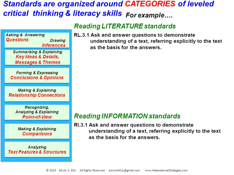 Forming & Expressing Conclusions & Opinions Recognizing, Analyzing & Explaining Point-of-View Making & Explaining Relationship Connections Making & Explaining Comparisons Summarizing & Explaining Key Ideas & Details, Messages & Themes Analyzing Text Features & Structures Asking & Answering Questions Drawing Inferences Standards are organized around CATEGORIES of leveled critical thinking & literacy skills © 2013 Edwin S.