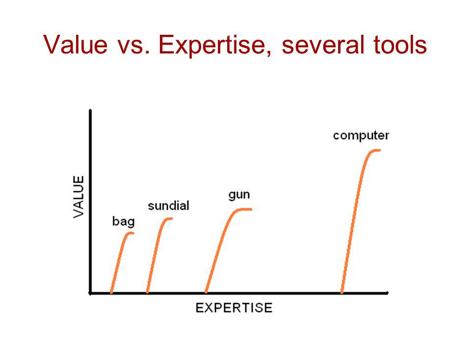 How to bridge gaps between tools? A tool like this would help: