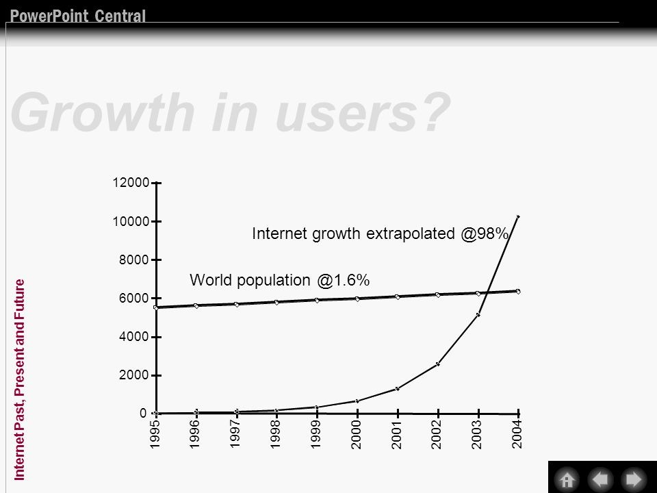 PowerPoint Central Internet Past, Present and Future Three nets: research, public, and private Intranets Bandwidth and capacity is available, its both money and some real technical problems NO reason to fail… technical solutions exist to make it work successfully Intranets wont fail: companies buy capacity Government wont let it fail… its too embarrassing Why Internet will not collapse… any brownouts will help make it right