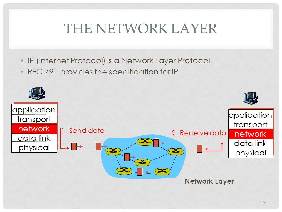 IP: THE WAIST OF THE HOURGLASS IP is the waist of the hourglass of the Internet protocol stack.
