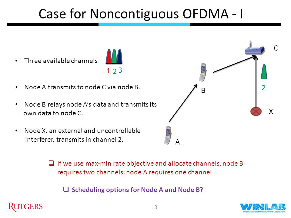 Case for Noncontiguous OFDMA - II 14 2 A C 3 B Transmission in link BC suffers interference in channel 2 1 2 #1: Contiguous OFDM X 2 A C B Spectrum fragmentation limited by number of radio front ends 1 3 2 #2: Multiple RF front ends X 14 2 A C B 2 1 3 #3: Non-Contiguous OFDM (NC-OFDMA) Nulled Subcarrier X NC-OFDM accesses multiple fragmented spectrum chunks with single radio front end