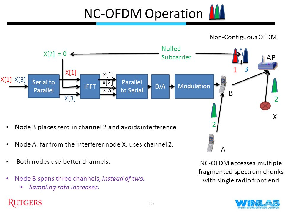 Resource Allocation in NC-OFDMA Benefits: Avoids interference, incumbent users Uses better channels Each front end can use multiple fragmented spectrum chunks 16 Challenges: Increases sampling rate Increases ADC & DAC power Increases amplifier power Increases peak-to-average-power-ratio (PAPR) Develop centralized, distributed and hybrid algorithms for carrier and forwarder selection, power control