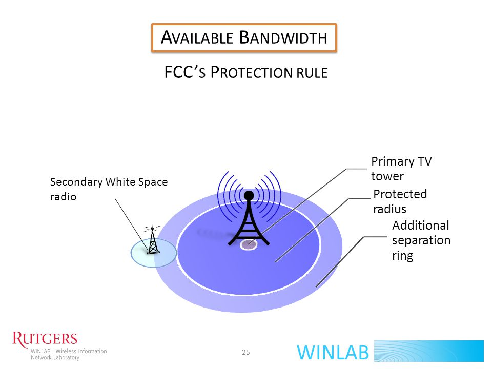 C HANNEL AVAILABILITY INCLUDING ADJACENT CHANNEL EFFECT 26 WINLAB A VAILABLE SPACE PER CHANNEL 242526 A VAILABLE B ANDWIDTH TV tower coverage Additional separation ring Available for possible use Available as White Spaces 25