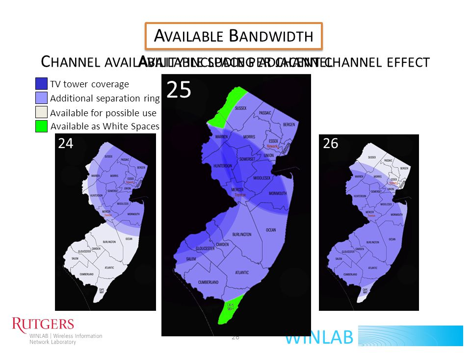 A VAILABLE B ANDWIDTH 27 WINLAB 25 B ANDWIDTH D ATABASE X Repeat this for each cell and you get bandwidth database Each channel is 6 MHz 7 – 31 channels available per cell (42 – 186 MHz) No islands Similar channels available in neighboring cells INTERFERENCE!