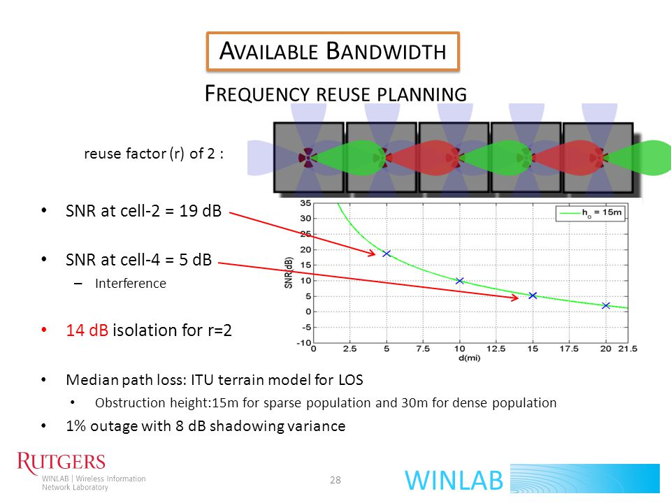 WINLAB A VAILABLE B ANDWIDTH B ANDWIDTH D ATABASE S PECTRAL E FFICIENCY R ECEIVED SNR TX P OWER 4W (6dBW) N OISE Thermal (-136dBW) + Noise Figure (10dB) P ATH L OSS ITU Terrain A CHIEVABLE C APACITY D EMAND>< 29