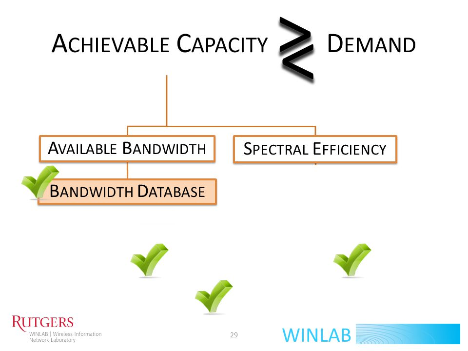 WINLAB L ET S CONSIDER ONE CELL 54 MHz (9 channels) available 27 MHz usable (reuse) Spectral Efficiency: 6.23 bps/Hz (path loss and population and building heights) Max Achievable Capacity: ~ 168 Mbps ~ 75.7 GB/hour 30