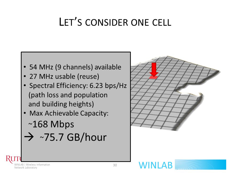 WINLAB A CHIEVABLE C APACITY D EMAND>< U SAGE PER H OUSEHOLD S IMULTANEOUS A CTIVE U SERS (α) α = 10% α = 30% α = 50% Pop/sq mi pop/cell 3 people per household 74.2% have internet internet clients/cell 18MB/hr (Cisco Survey) 90 MB/hr (5 times more) 126 MB/hr (7 times more) 180 MB/hr (10 times more) 31 US Census 2000 Our Approximation
