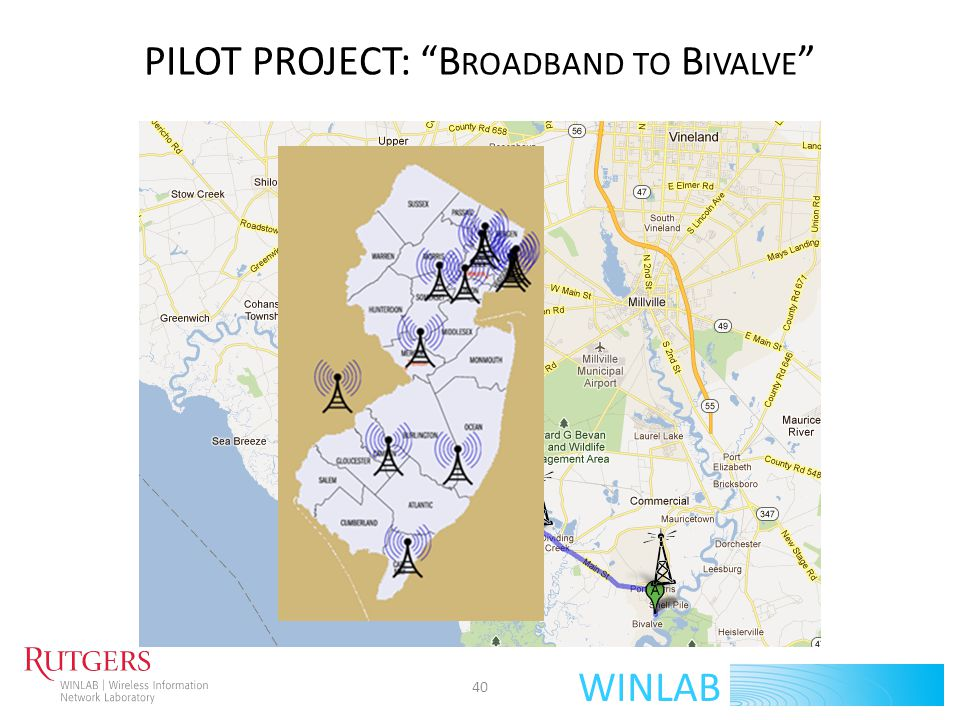 WINLAB PILOT PROJECT: BROADBAND TO BIVALVE Set up WiFi Hotspots in Bivalve, NJ Backhaul to Bridgeton, NJ where Internet (T1) connectivity exists Use Fixed Towers and available TV White Space to provide backhaul as shown in exemplary figure – Could reuse water towers or weather towers as feasible for installing radios – Towers requires power supply The set-up will also serve as a research testbed for protocol and application development to benefit rural areas If an ISP partner is available, mobile hotspot service could be provided along the way to farms, etc.