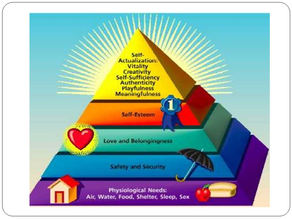 Basic Human Needs Level 1: Physiologic - oxygen, water, food, temperature, elimination, sexuality, physical activity and rest Most basic needs and have the highest priority Usually can be met through self-care, but many people who are ill require assistance Level 2: Safety and security - safe environment, protection from violence, safe emotional environment Level 3: Love and belonging needs - understanding and acceptance of others; belonging to a community