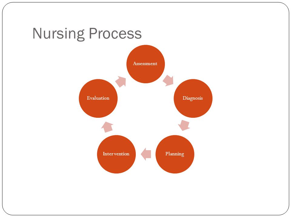 Nursing Process Assessment: gathering information, data Diagnosis: Name the problem Planning: State an achievable goal Interventions: Actions that work toward the stated goal Evaluation: Did the plan/interventions meet the stated goal