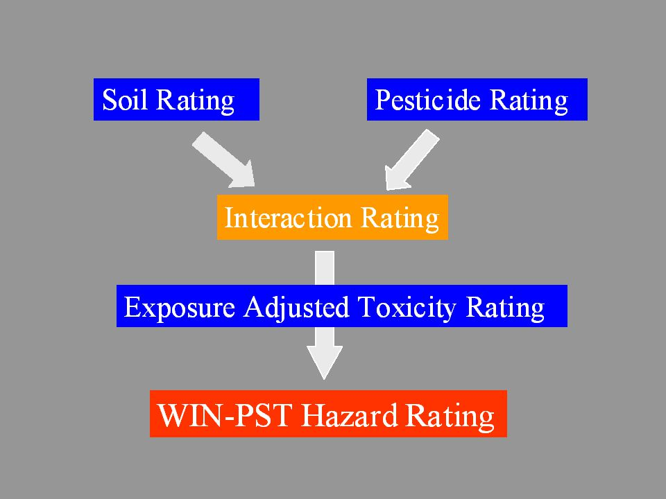 WIN-PST Factors: n Climate/Irrigation High/Low Probability of Rainfall High/Low Efficiency Irrigation n Site Conditions Crop Residue Management n Soil High Water Table (apparent) Macropores (site-specific) Slope (>15%)