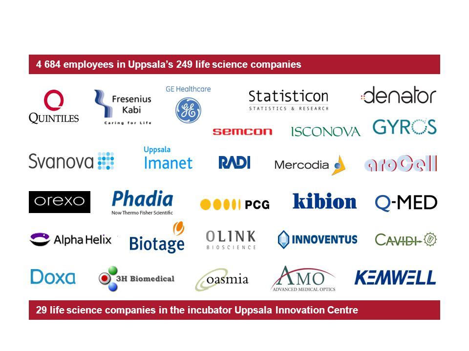 Life science industry Employees in subsectors