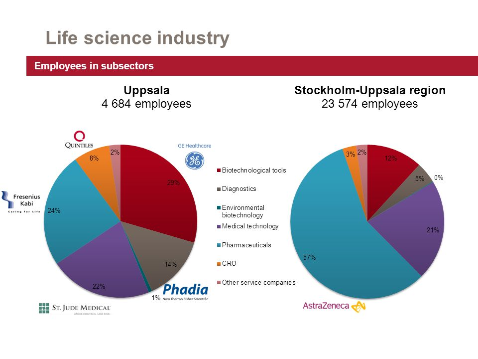 Tools for Life Science Employees: Approx.