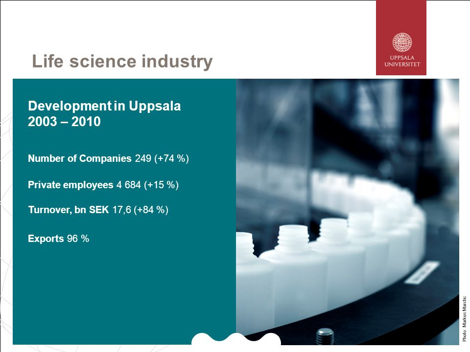 Almost every 5 th Uppsala job is in life sciences Industry 1) 4 682 University Hospital 2) 8 200 Academic Research 3) 2 400 National Agencies 4) 1 387 Dedicated Service Suppliers 5) 300 Total 16 969 or 19 % of all jobs in Uppsala 1)CIND, 2011 2)Uppsala University Hospital 3)CIND, University Indicators, 2007.