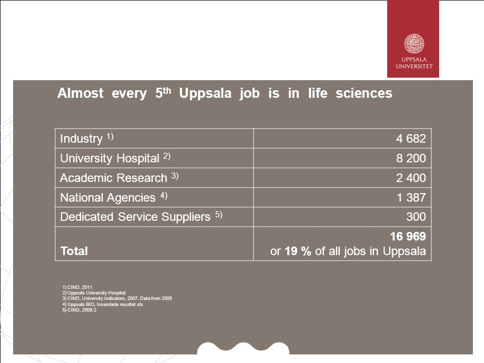 Uppsalas largest employers are in life sciences Employer20072008 City of Uppsala11 55711 556 County Council11 34311 545 Uppsala University5 500 Swedish University of Agricultural Sciences1 9582 090 GE Healthcare Life Sciences AB1 200 Police authority680704 Air Force base700 Fresenius Kabi AB723700 Medical Products Agency496543 Apoteket400500 Gamla Uppsala Buss AB471478 Posten450 Phadia AB440420 NCC Construction AB400 Q-Med AB480400 National Veterinary Agency400 Church of Sweden343322 National Food Administration330320