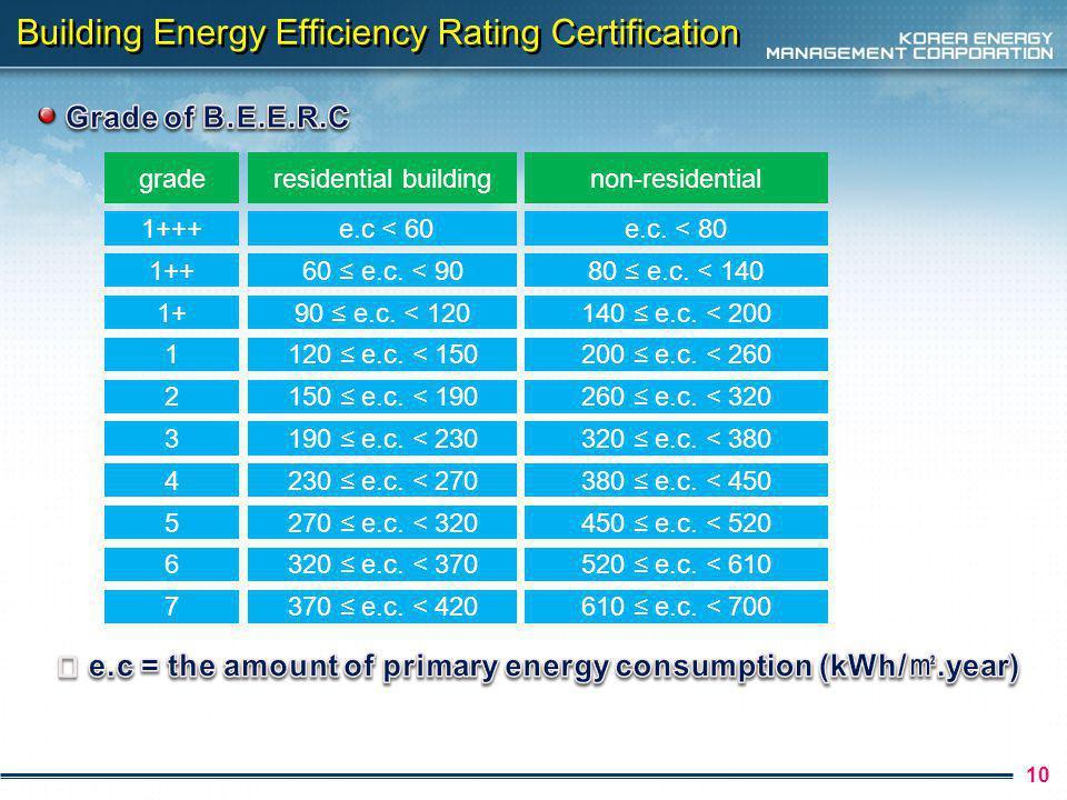 11 Building Energy Efficiency Rating Certification