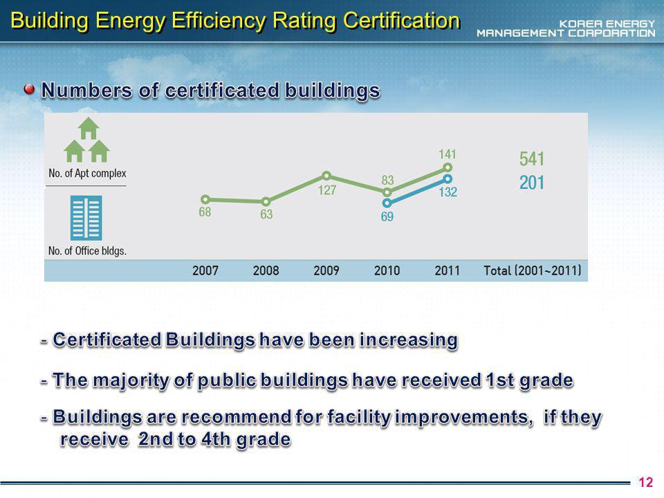 13 Building Energy Consumption Certification