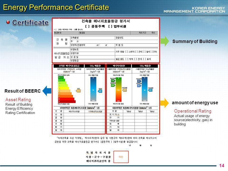 Energy Performance Certificate 15 2 3 1 1 2 3