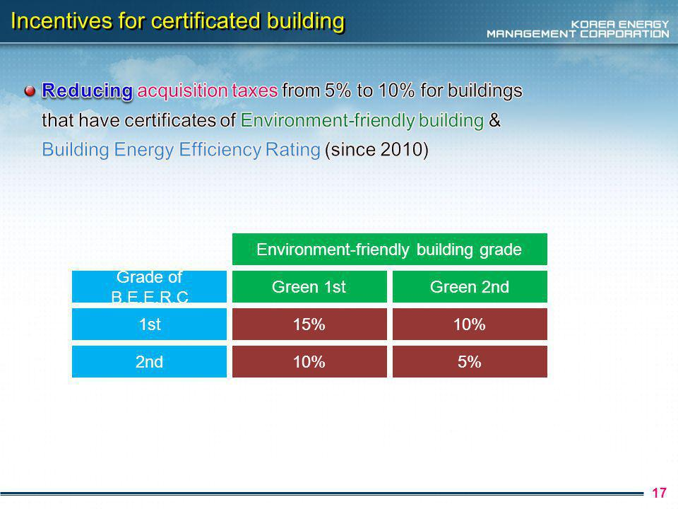 18 Incentives for certificated building Grade of B.E.E.R.C Green 1st Environment-friendly building grade Green 2ndGreen 3rd, 4th 1st15%10%3% 2nd10%3%- 3rd3%--