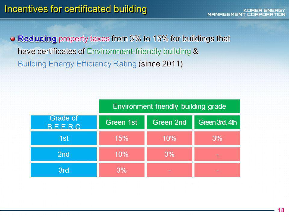 19 Incentives for certificated building Grade of B.E.E.R.C Green 1st Environment-friendly building grade Green 2nd 1st12%8% 2nd8%4%