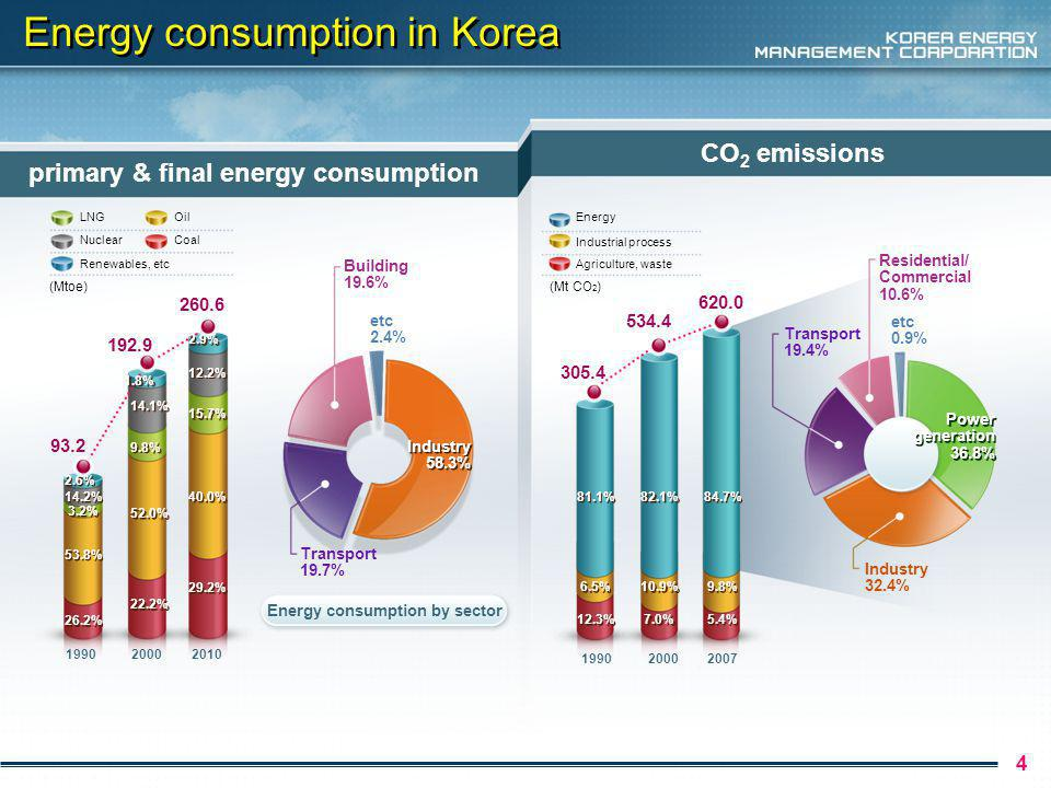 Building Energy policy in Korea 5