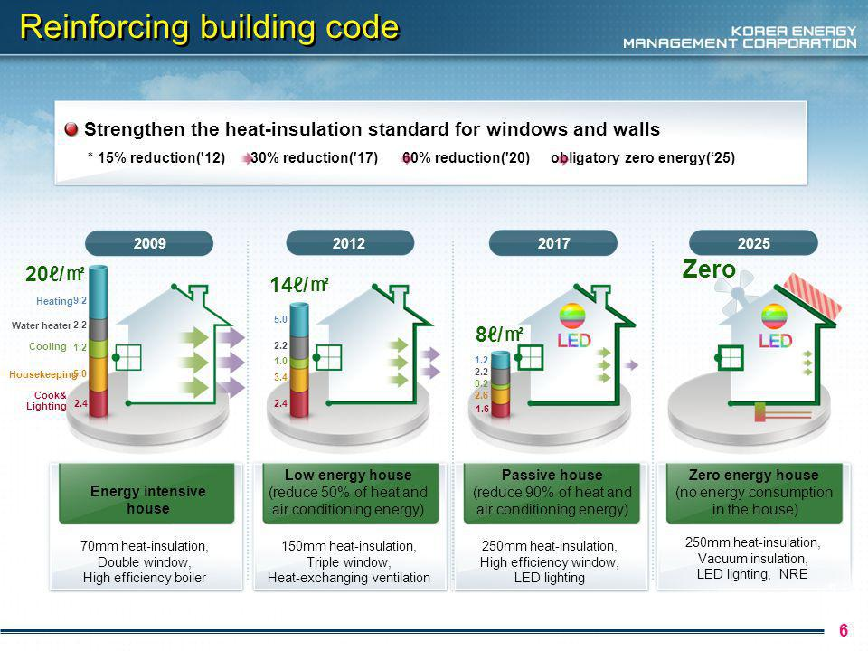 Technologies toward zero energy building 7 Concept of Green HOME Ground source Heat Pump fuel cell Rain water circulation Vacuum glass Outside Insulation LED Solar Panel PV Wind Power Heat exchanger Wind Power PV Solar Panel High Performance HVAC High Performance Ventilation Outside Insulation High Performance windows Ground source Heat Pump Rain water, Grey water circulation Green Roof Eco-friendly material IT Based BEMS LED Eco site