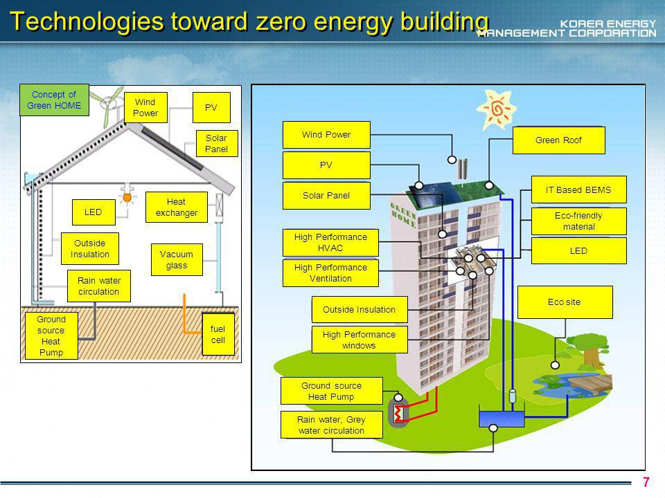 8 Building Energy Efficiency Rating Certification