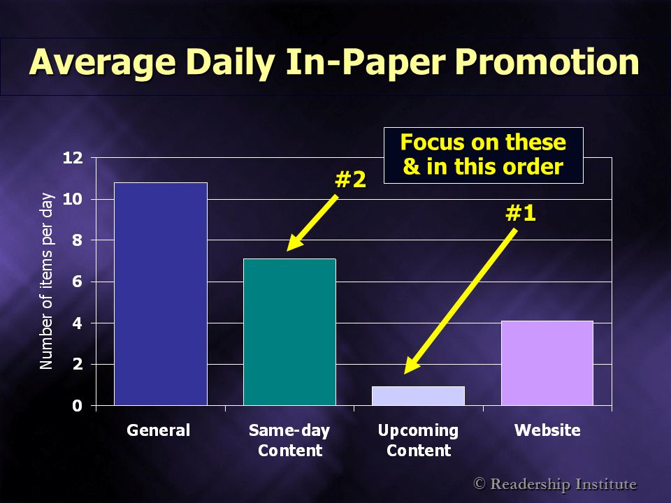 © Readership Institute Average Daily In-Paper Promotion #1 #2 Focus on these & in this order