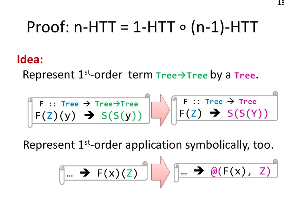 14 Proof: n-HTT = 1-HTT (n-1)-HTT Represent 1 st -order things symbolically.