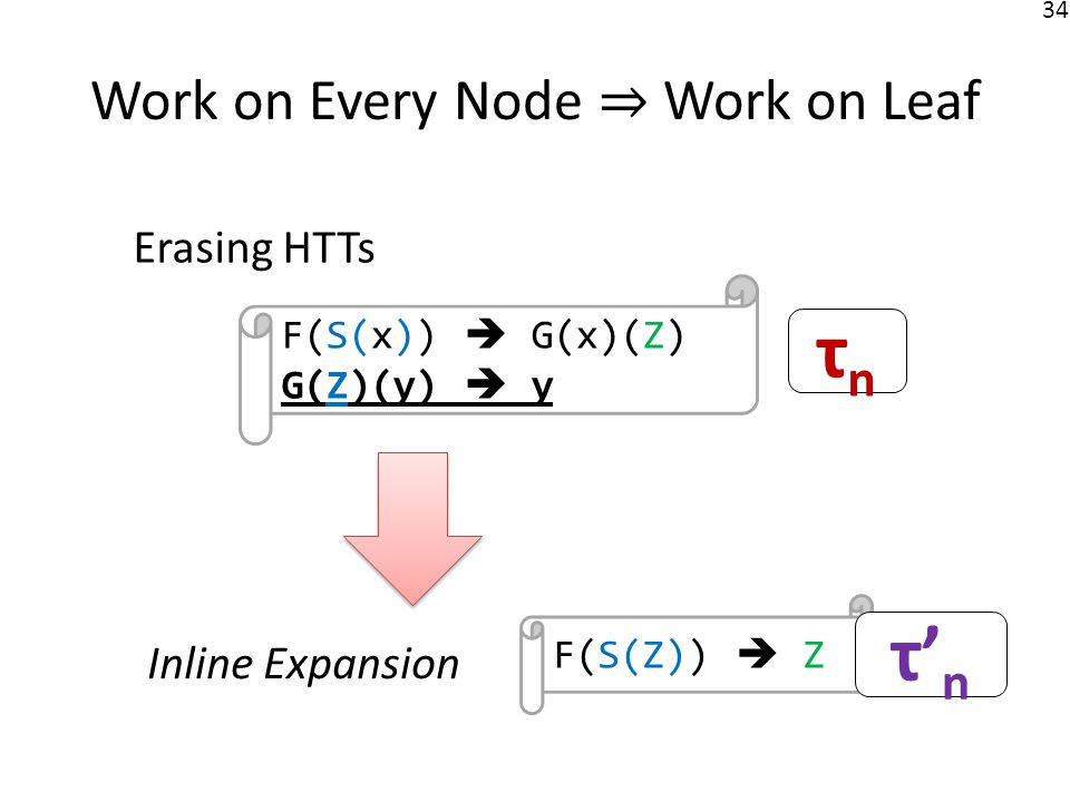 35 Work on Every Node Work on Monadic Nodes F(S(x))(y 1,y 2,y 3 ) F(x)(y 2,y 3,y 1 ) F(Z)(y 1,y 2,y 3 ) Done(y 1,y 2,y 3 ) Skipping HTTs are good at juggling.