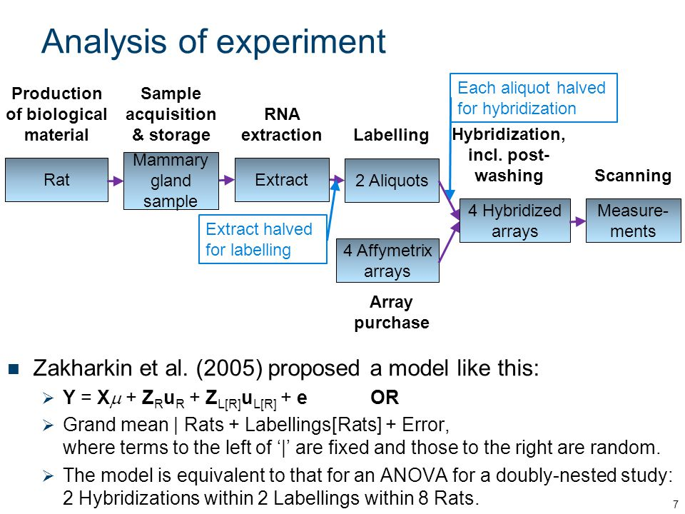 2.Designing and analysing multiphase microarray experiments Approach to be taken: I.