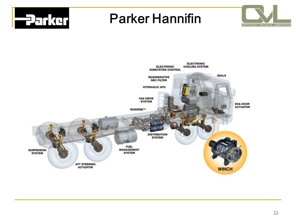 24 About Parker Hannifin PARKER HANNIFINS is the world s leading diversified manufacturer of motion and control technologies and systems, providing precision-engineered solutions for a wide variety of mobile, industrial and aerospace markets.