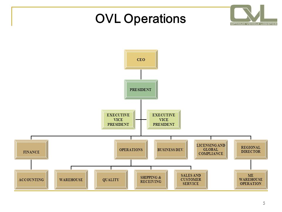 6 Exclusive Distributor OVL is committed to providing new genuine OEM parts and products in an efficient, cost effective, and professional manner.