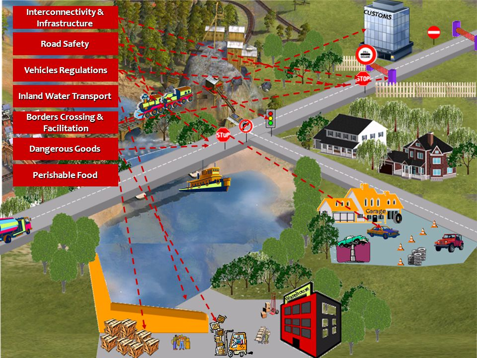 1-Jun-142 Interconnectivity & Interconnectivity & Infrastructure Road Safety Road Safety Vehicles Regulations Vehicles Regulations Inland Water Transport Inland Water Transport Borders Crossing & Borders Crossing & Facilitation Dangerous Goods Dangerous Goods Perishable Food Perishable Food