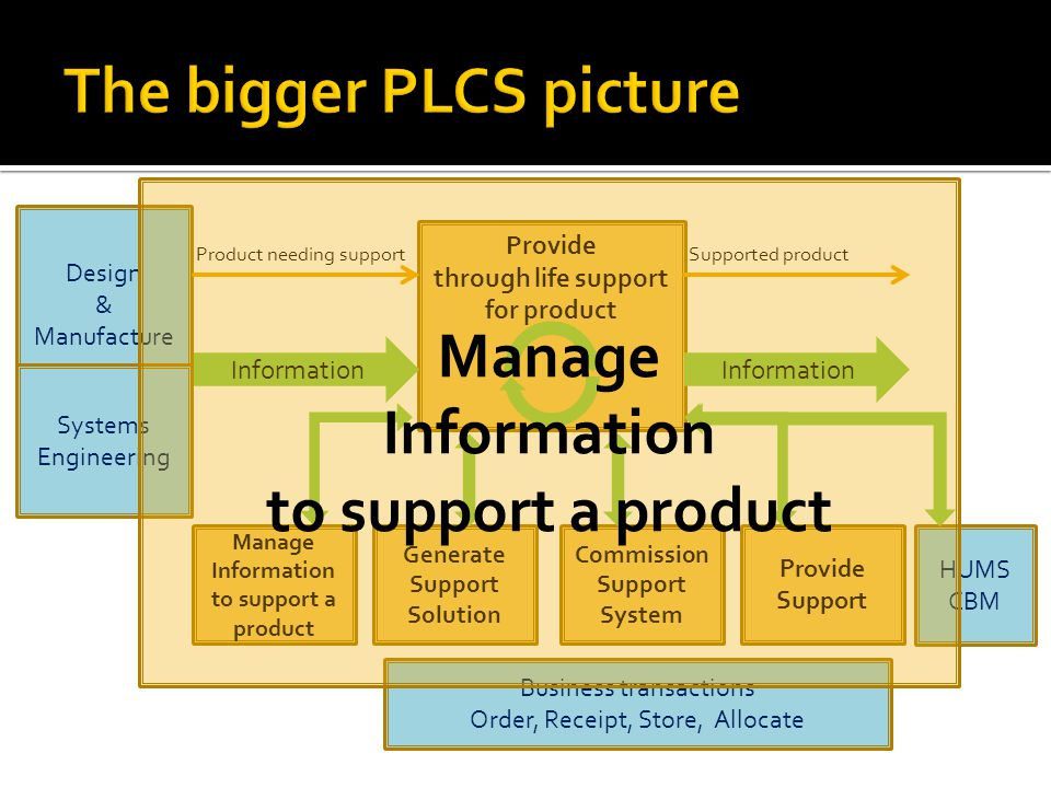 Linking Technology and Defense What does PLCS contain?
