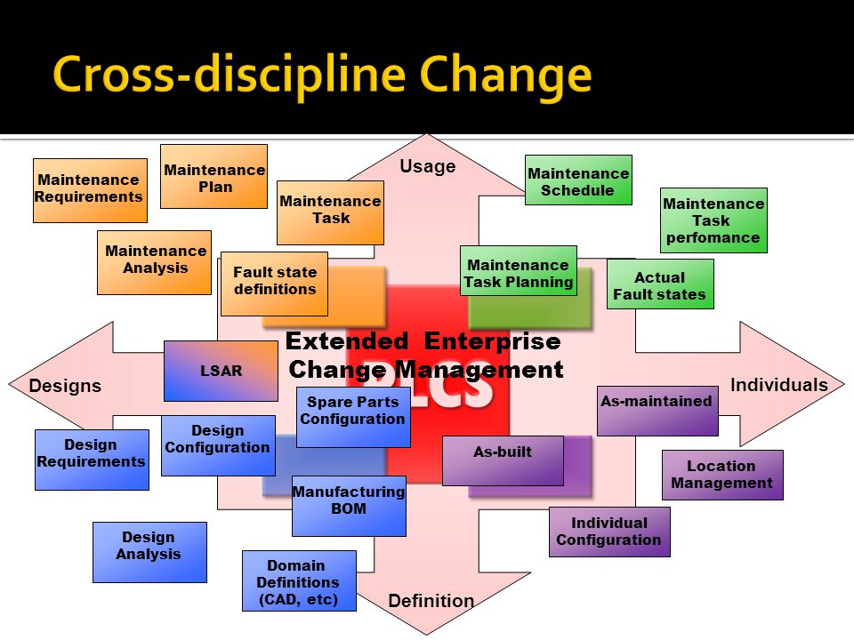 Linking Technology and Defense PLCS for Data Exchange