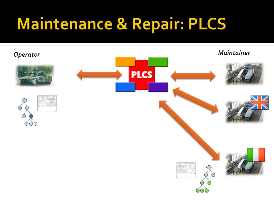 Maintainer Operator PLCS DEX A Data Exchange Specification