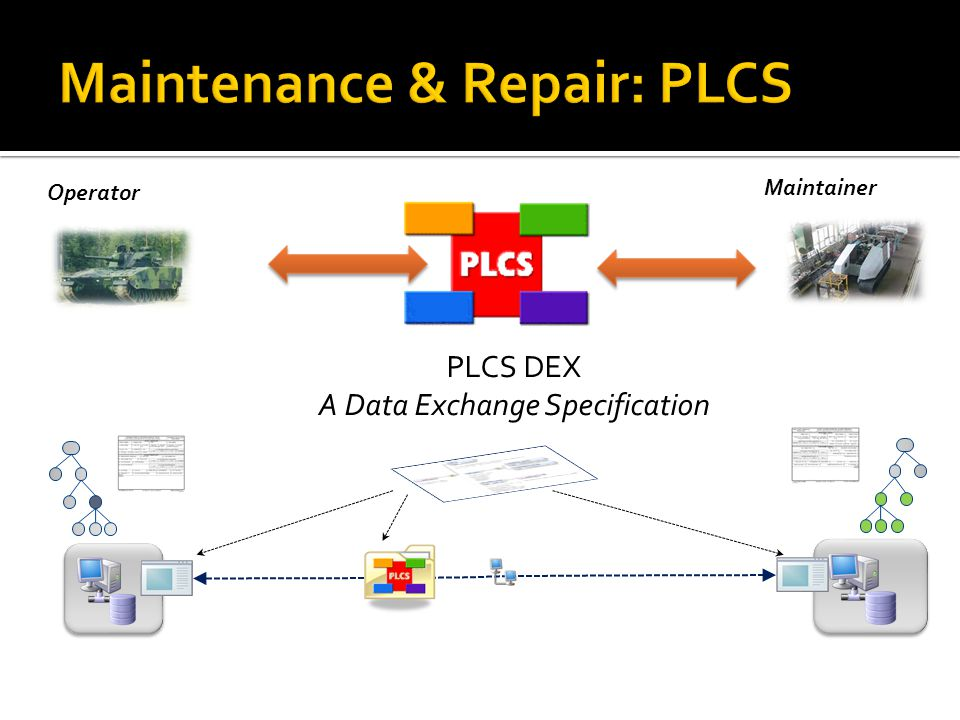 Information is communicated using a subset of PLCS expressed in XML Approach is independent of the applications used at either end of the exchange