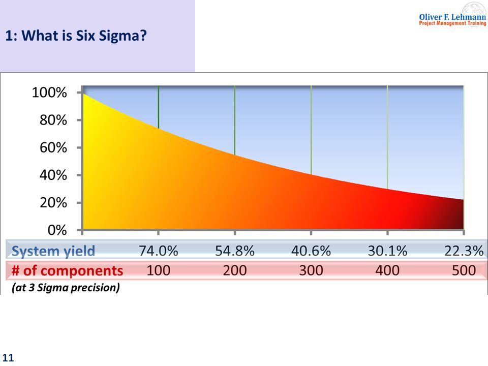 12 1: What is Six Sigma.A special problem: Chip wavers had only 30% and less production yield.