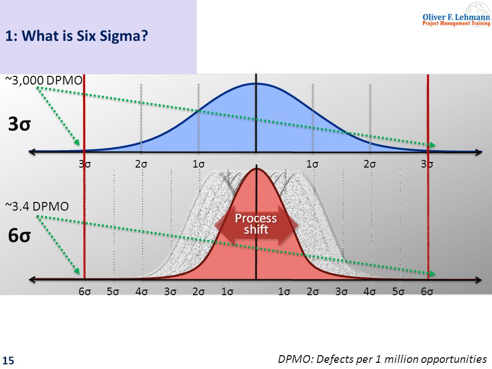 16 Once the 6σ quality goal of 3.4 DPMO has been achieved, even complex systems will attain a high yield.