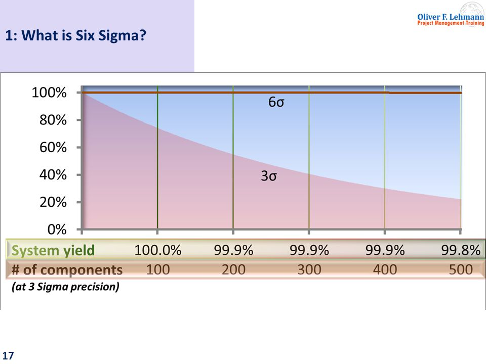 18 1: What is Six Sigma?