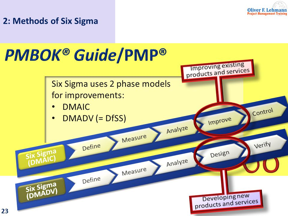 24 Six Sigma uses various techniques: 2: Methods of Six Sigma